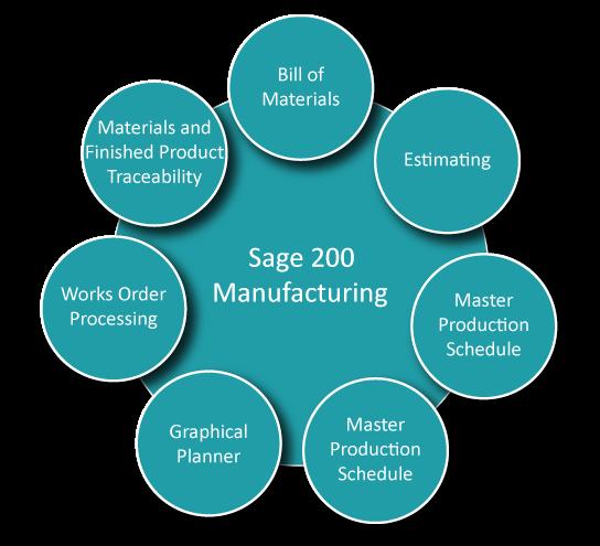 Sage 200 Manufacturing