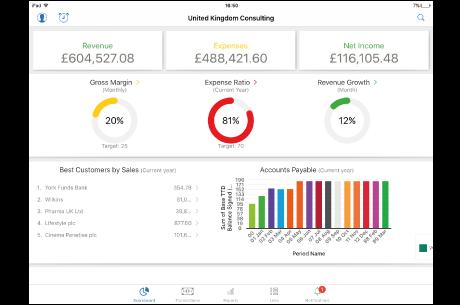 Sage Financials core accounting